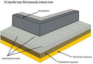 Технология изготовления отмостки из бетона